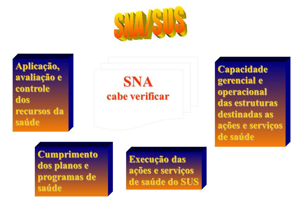 SNA cabe verificar Aplicação, avaliação e controle dos recursos da saúde Cumprimento dos planos e programas de saúde Execução das ações e serviços de