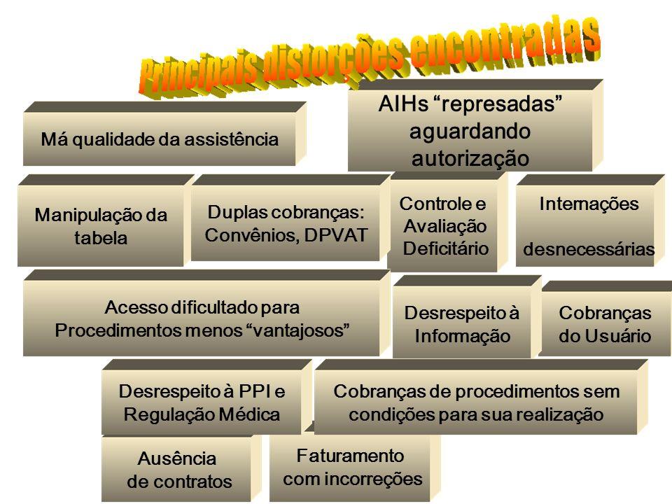 Manipulação da tabela Faturamento com incorreções Controle e Avaliação Deficitário AIHs represadas aguardando autorização Internações desnecessárias C