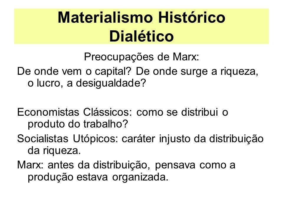 Materialismo Histórico Dialético Preocupações de Marx: De onde vem o capital? De onde surge a riqueza, o lucro, a desigualdade? Economistas Clássicos: