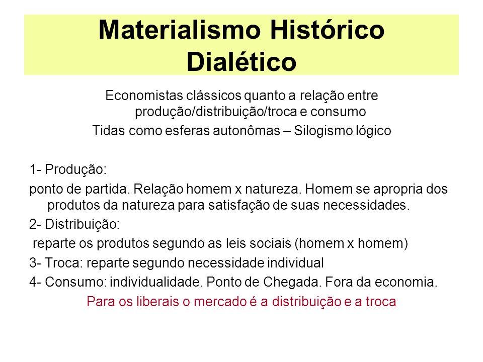 Materialismo Histórico Dialético Economistas clássicos quanto a relação entre produção/distribuição/troca e consumo Tidas como esferas autonômas – Sil
