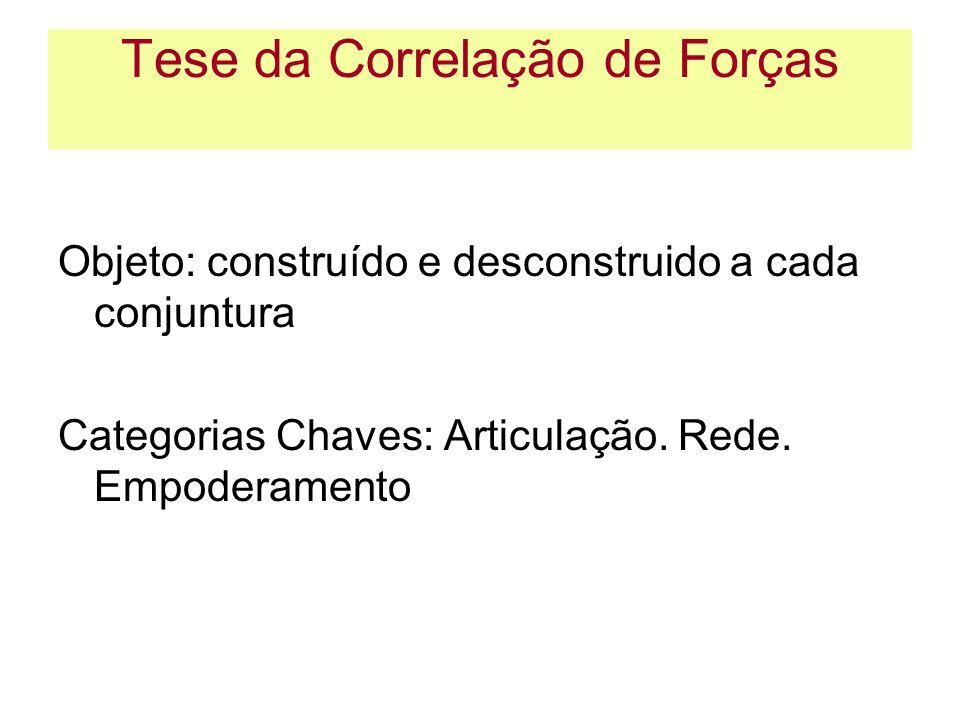 Tese da Correlação de Forças Objeto: construído e desconstruido a cada conjuntura Categorias Chaves: Articulação. Rede. Empoderamento