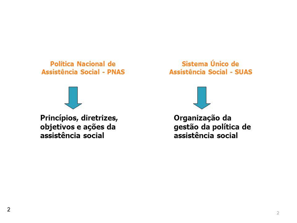 2 Política Nacional de Assistência Social - PNAS Princípios, diretrizes, objetivos e ações da assistência social Organização da gestão da política de assistência social Sistema Único de Assistência Social - SUAS 2