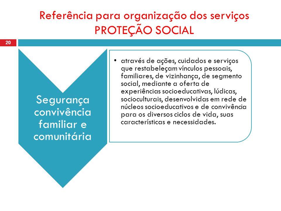 Referência para organização dos serviços PROTEÇÃO SOCIAL 20 Segurança convivência familiar e comunitária através de ações, cuidados e serviços que res