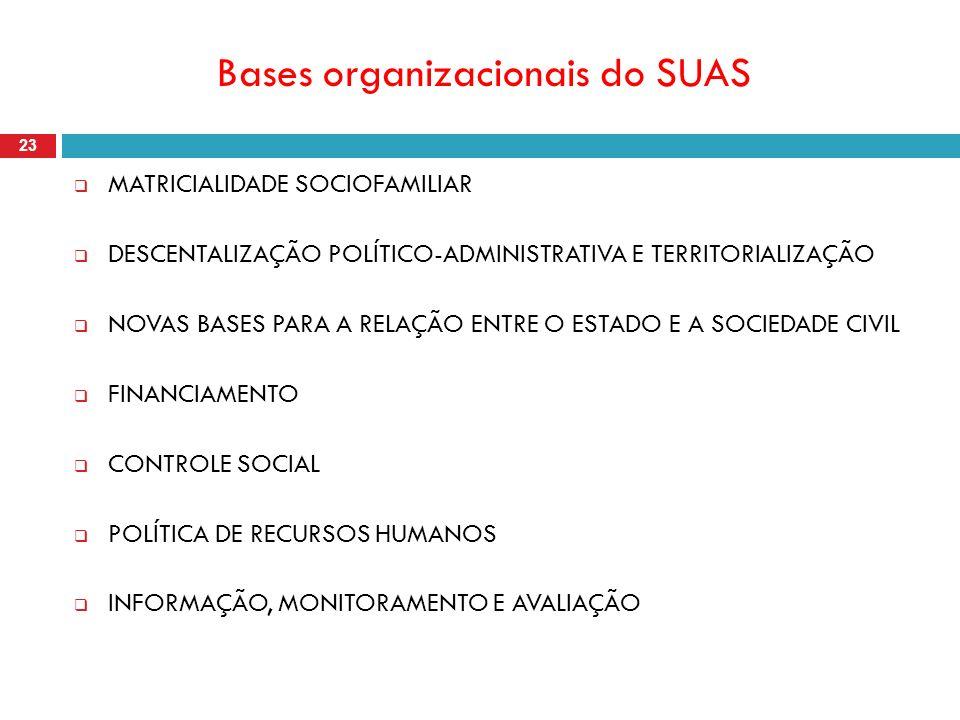 Bases organizacionais do SUAS 23 MATRICIALIDADE SOCIOFAMILIAR DESCENTALIZAÇÃO POLÍTICO-ADMINISTRATIVA E TERRITORIALIZAÇÃO NOVAS BASES PARA A RELAÇÃO ENTRE O ESTADO E A SOCIEDADE CIVIL FINANCIAMENTO CONTROLE SOCIAL POLÍTICA DE RECURSOS HUMANOS INFORMAÇÃO, MONITORAMENTO E AVALIAÇÃO