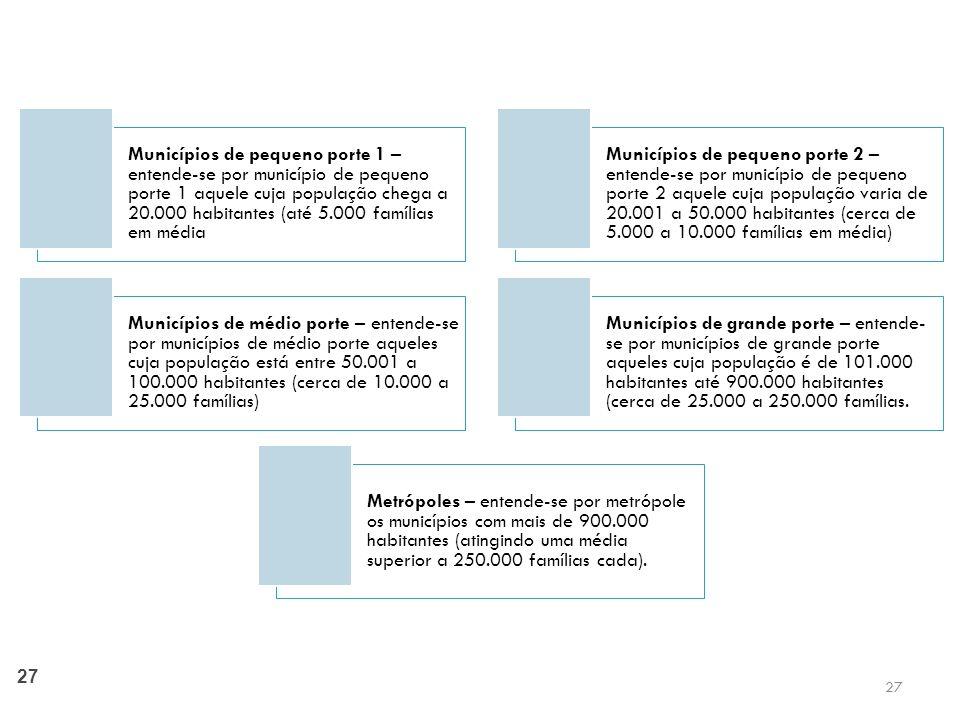 27 Municípios de pequeno porte 1 – entende-se por município de pequeno porte 1 aquele cuja população chega a 20.000 habitantes (até 5.000 famílias em média Municípios de pequeno porte 2 – entende-se por município de pequeno porte 2 aquele cuja população varia de 20.001 a 50.000 habitantes (cerca de 5.000 a 10.000 famílias em média) Municípios de médio porte – entende-se por municípios de médio porte aqueles cuja população está entre 50.001 a 100.000 habitantes (cerca de 10.000 a 25.000 famílias) Municípios de grande porte – entende- se por municípios de grande porte aqueles cuja população é de 101.000 habitantes até 900.000 habitantes (cerca de 25.000 a 250.000 famílias.