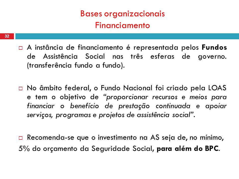 Bases organizacionais Financiamento 32 A instância de financiamento é representada pelos Fundos de Assistência Social nas três esferas de governo.