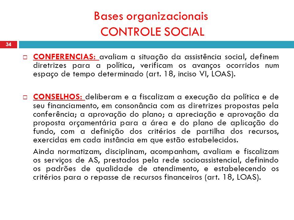 Bases organizacionais CONTROLE SOCIAL 34 CONFERENCIAS: avaliam a situação da assistência social, definem diretrizes para a política, verificam os avanços ocorridos num espaço de tempo determinado (art.