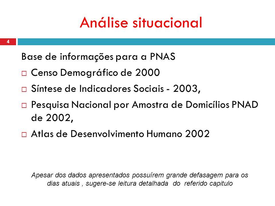 Análise situacional Base de informações para a PNAS Censo Demográfico de 2000 Síntese de Indicadores Sociais - 2003, Pesquisa Nacional por Amostra de