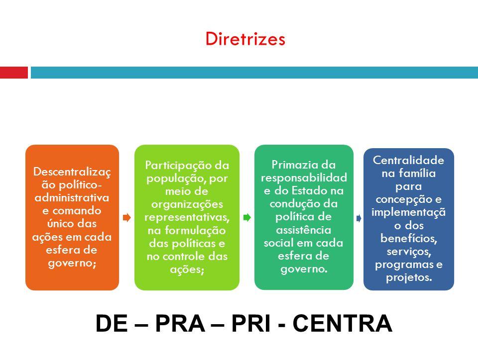 Diretrizes Descentralizaç ão político- administrativa e comando único das ações em cada esfera de governo; Participação da população, por meio de orga