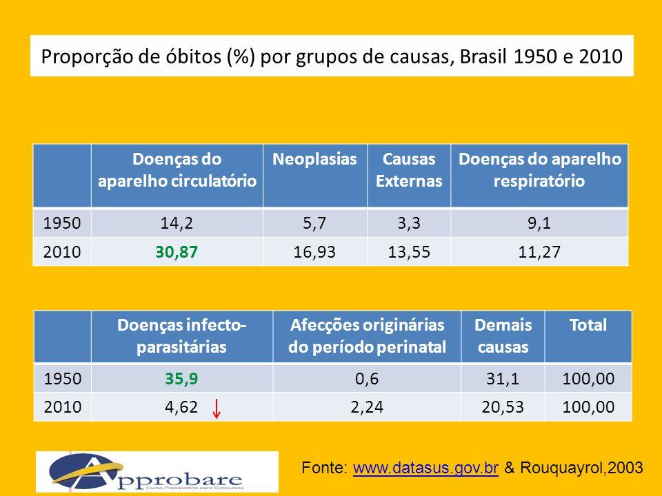 Proporção de óbitos (%) por grupos de causas, Brasil 1950 e 2010 Doenças do aparelho circulatório NeoplasiasCausas Externas Doenças do aparelho respir