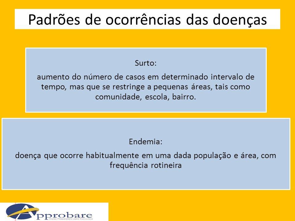 Padrões de ocorrências das doenças Surto: aumento do número de casos em determinado intervalo de tempo, mas que se restringe a pequenas áreas, tais co