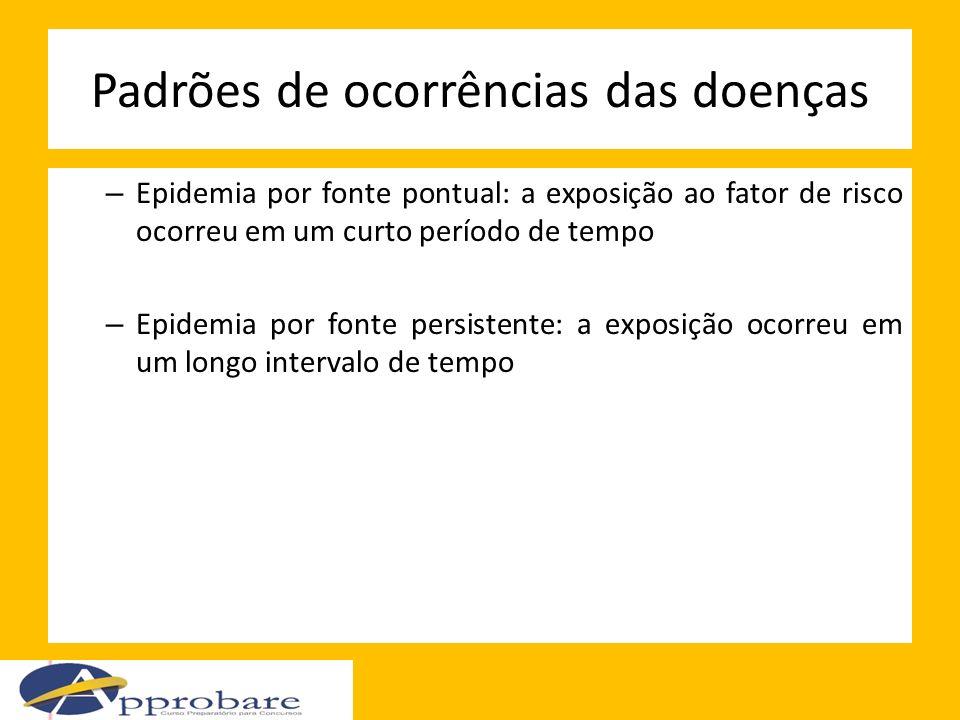 Padrões de ocorrências das doenças – Epidemia por fonte pontual: a exposição ao fator de risco ocorreu em um curto período de tempo – Epidemia por fon