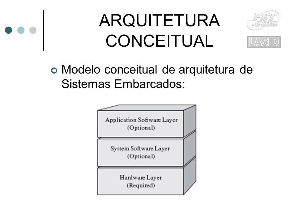 ARQUITETURA CONCEITUAL Modelo conceitual de arquitetura de Sistemas Embarcados: