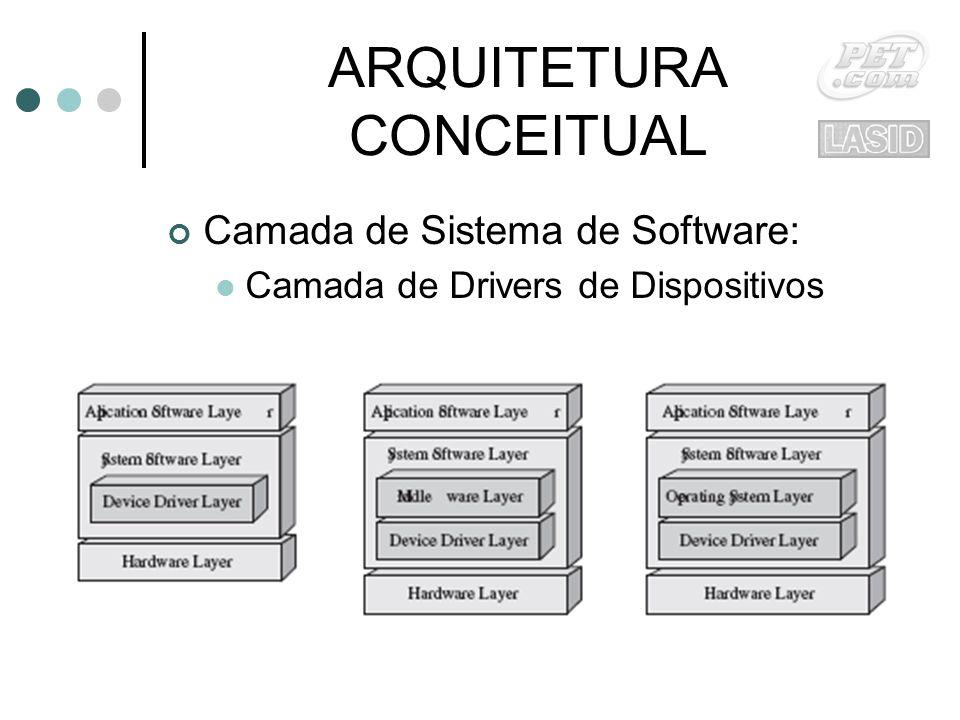 ARQUITETURA CONCEITUAL Camada de Sistema de Software: Camada de Drivers de Dispositivos