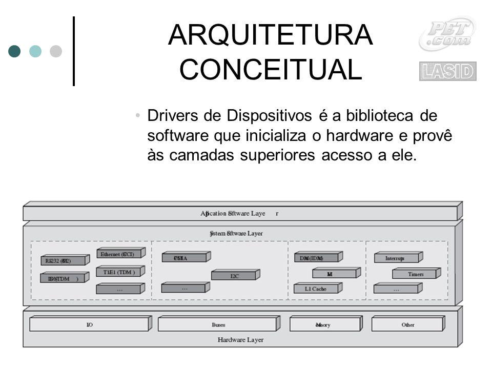 ARQUITETURA CONCEITUAL Drivers de Dispositivos é a biblioteca de software que inicializa o hardware e provê às camadas superiores acesso a ele.