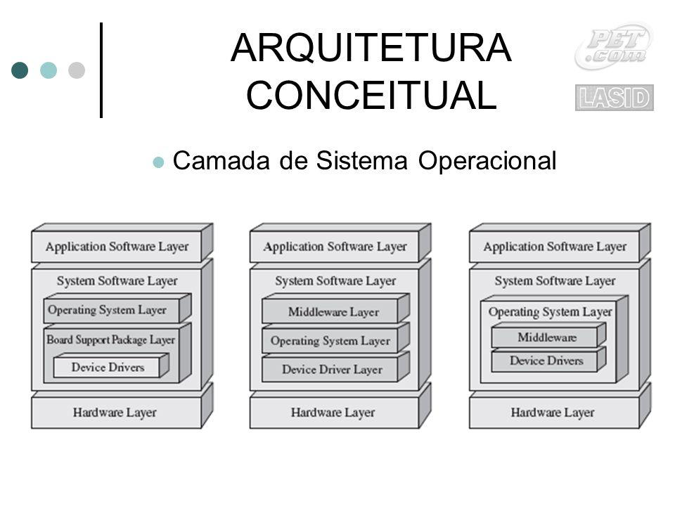 ARQUITETURA CONCEITUAL Camada de Sistema Operacional