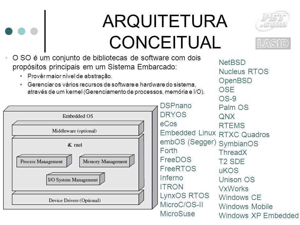 ARQUITETURA CONCEITUAL O SO é um conjunto de bibliotecas de software com dois propósitos principais em um Sistema Embarcado: Provêr maior nível de abstração.