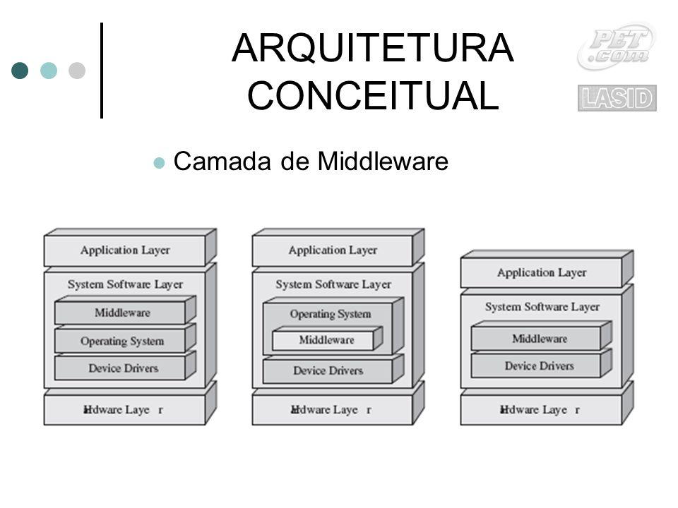 ARQUITETURA CONCEITUAL Camada de Middleware