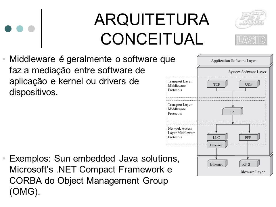 ARQUITETURA CONCEITUAL Middleware é geralmente o software que faz a mediação entre software de aplicação e kernel ou drivers de dispositivos.