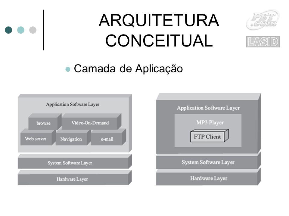 ARQUITETURA CONCEITUAL Camada de Aplicação
