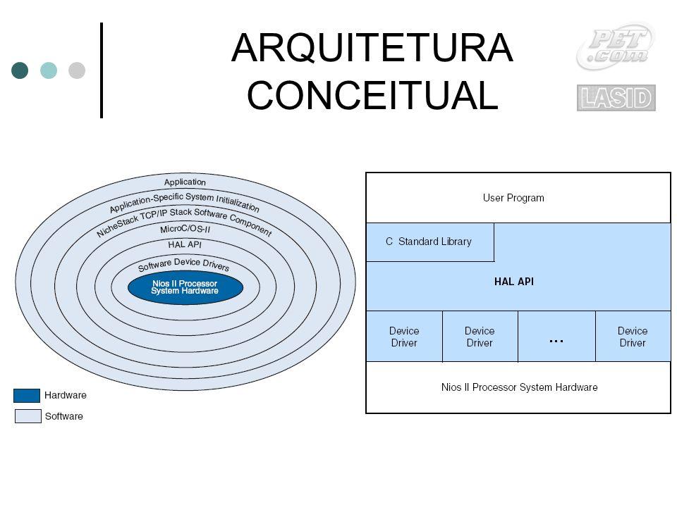 ARQUITETURA CONCEITUAL