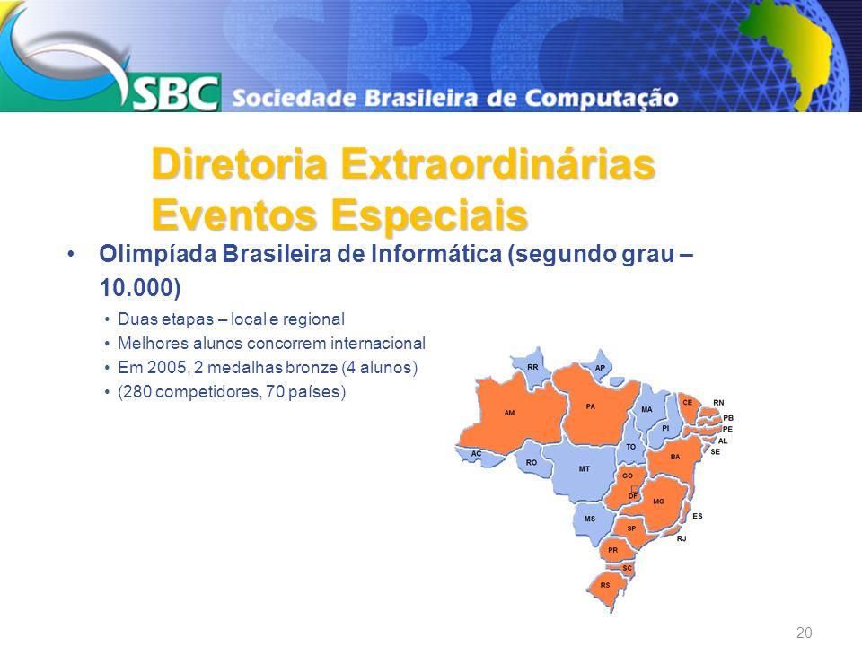 Olimpíada Brasileira de Informática (segundo grau – 10.000) Duas etapas – local e regional Melhores alunos concorrem internacional Em 2005, 2 medalhas