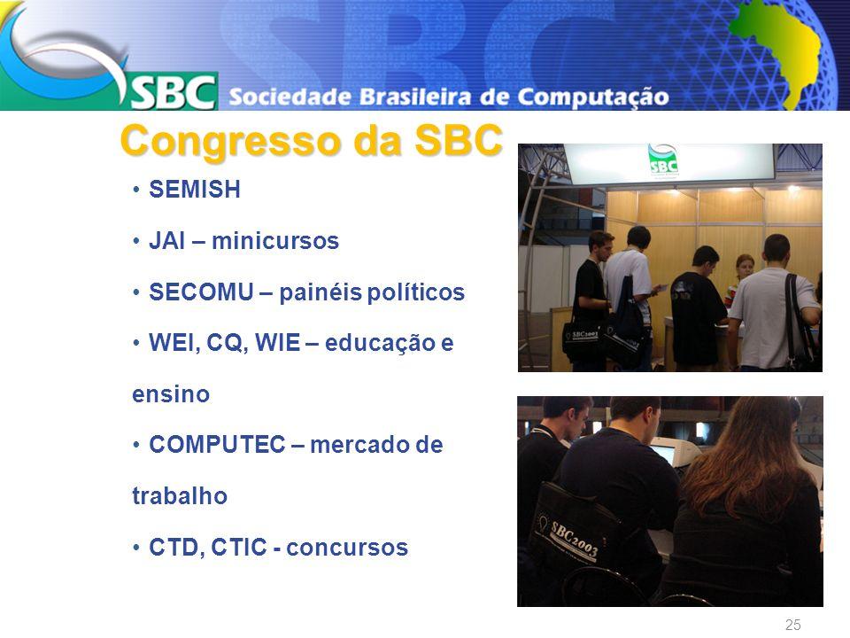 SEMISH JAI – minicursos SECOMU – painéis políticos WEI, CQ, WIE – educação e ensino COMPUTEC – mercado de trabalho CTD, CTIC - concursos Congresso da