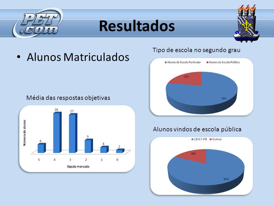 Resultados Alunos Matriculados Média das respostas objetivas Alunos vindos de escola pública Tipo de escola no segundo grau