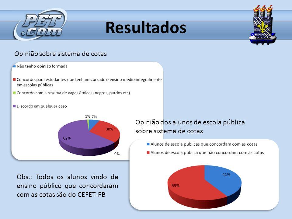 Resultados Opinião sobre sistema de cotas Opinião dos alunos de escola pública sobre sistema de cotas Obs.: Todos os alunos vindo de ensino público qu