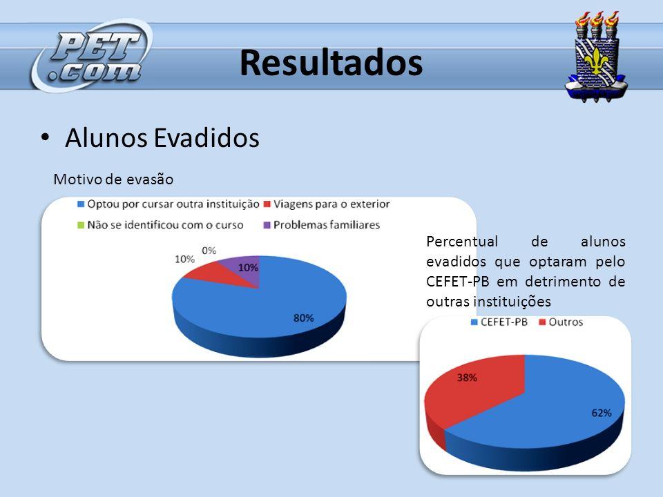 Resultados Alunos Evadidos Motivo de evasão Percentual de alunos evadidos que optaram pelo CEFET-PB em detrimento de outras instituições