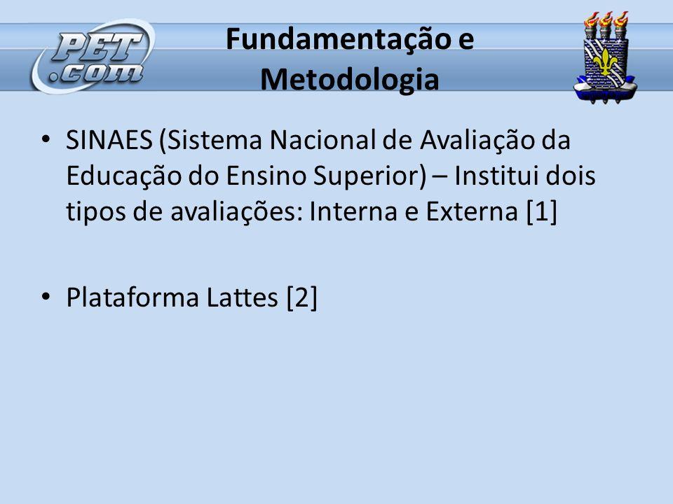 Fundamentação e Metodologia SINAES (Sistema Nacional de Avaliação da Educação do Ensino Superior) – Institui dois tipos de avaliações: Interna e Exter