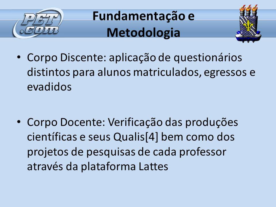 Fundamentação e Metodologia Corpo Discente: aplicação de questionários distintos para alunos matriculados, egressos e evadidos Corpo Docente: Verifica