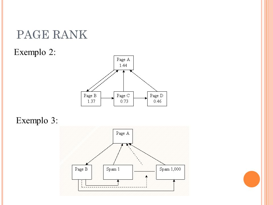 PAGE RANK Exemplo 2: Exemplo 3: