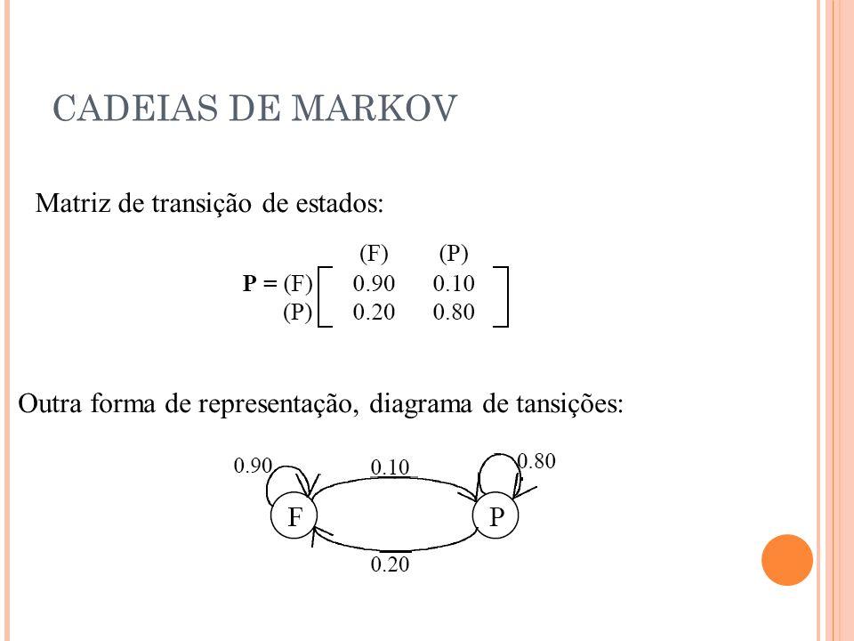 CADEIAS DE MARKOV Matriz de transição de estados: Outra forma de representação, diagrama de tansições: