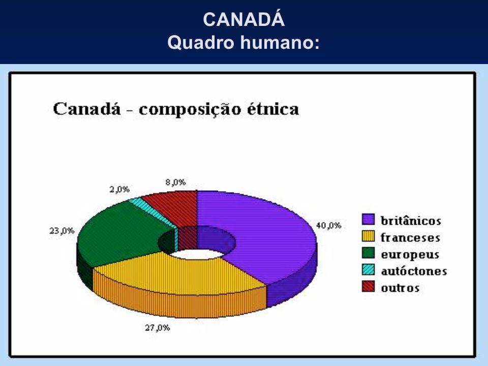CANADÁ Quadro humano: