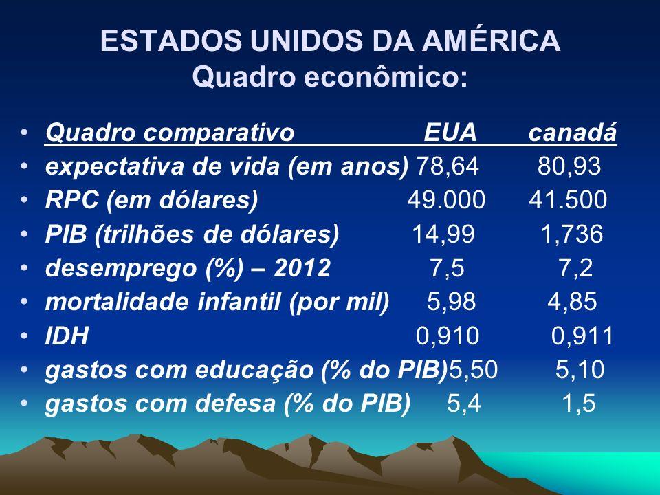 Quadro comparativo EUA canadá expectativa de vida (em anos) 78,64 80,93 RPC (em dólares) 49.000 41.500 PIB (trilhões de dólares) 14,99 1,736 desemprego (%) – 2012 7,5 7,2 mortalidade infantil (por mil) 5,98 4,85 IDH 0,910 0,911 gastos com educação (% do PIB)5,50 5,10 gastos com defesa (% do PIB) 5,4 1,5