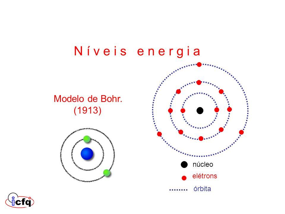 Modelo de Bohr. (1913) núcleo elétrons órbita N í v e i s e n e r g i a