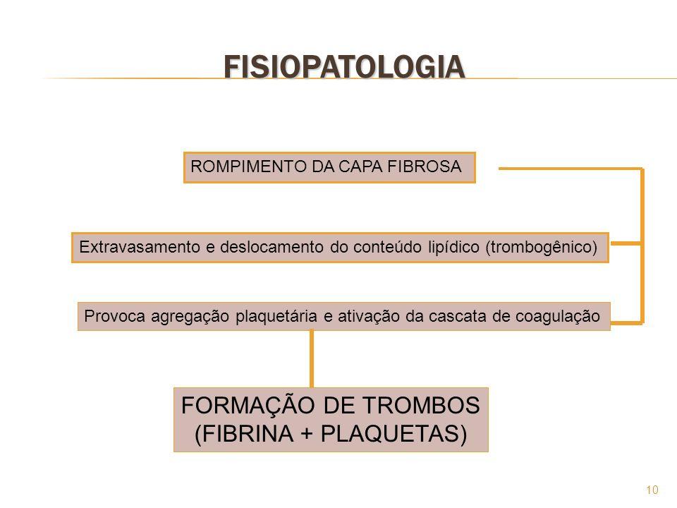 10 FISIOPATOLOGIA ROMPIMENTO DA CAPA FIBROSA Extravasamento e deslocamento do conteúdo lipídico (trombogênico) Provoca agregação plaquetária e ativaçã