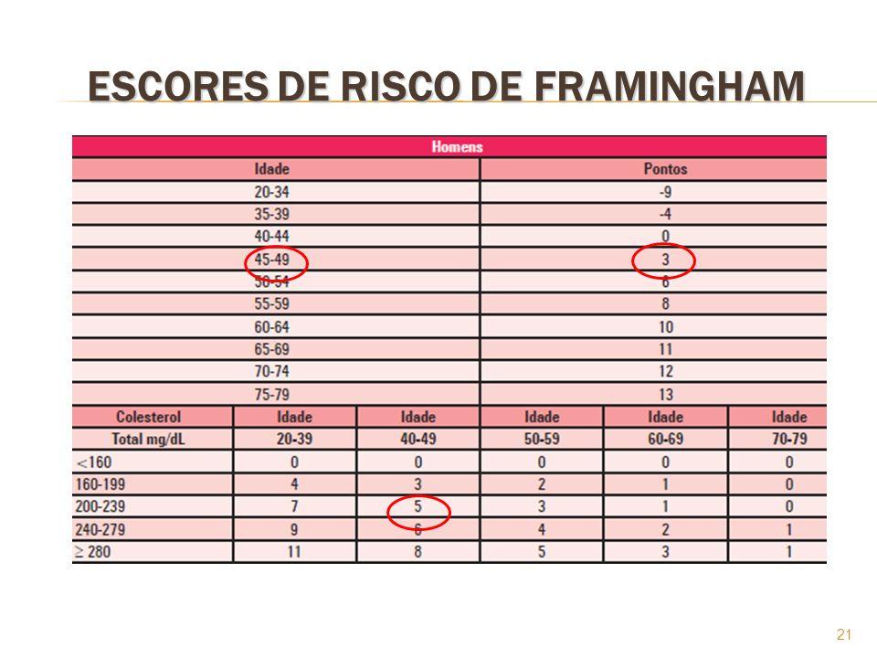 21 ESCORES DE RISCO DE FRAMINGHAM