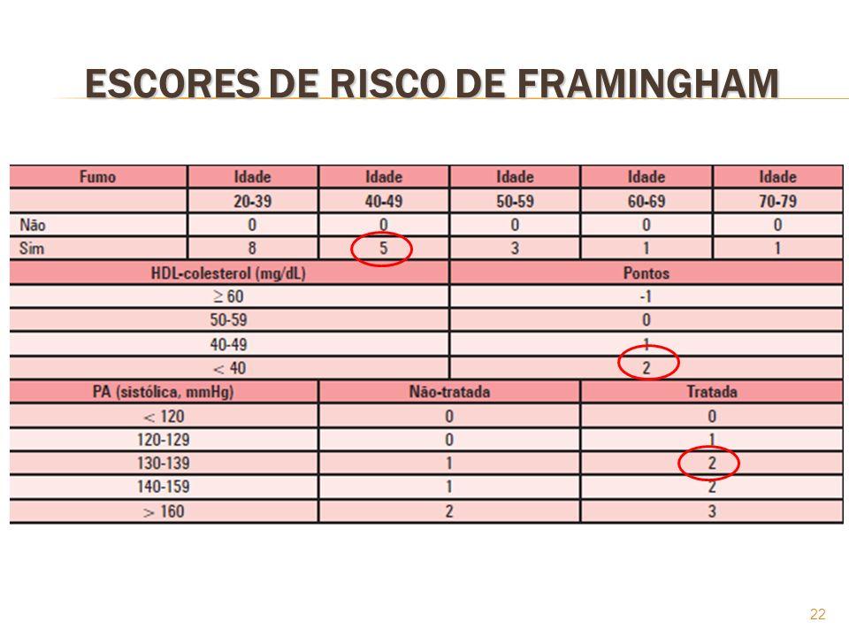 22 ESCORES DE RISCO DE FRAMINGHAM