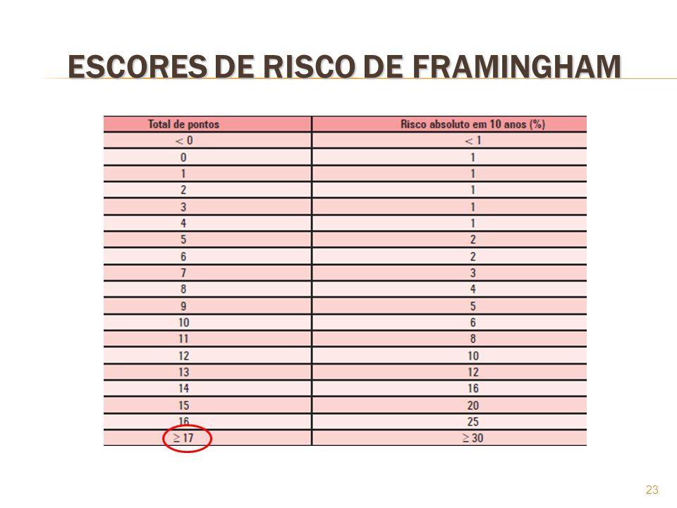 23 ESCORES DE RISCO DE FRAMINGHAM