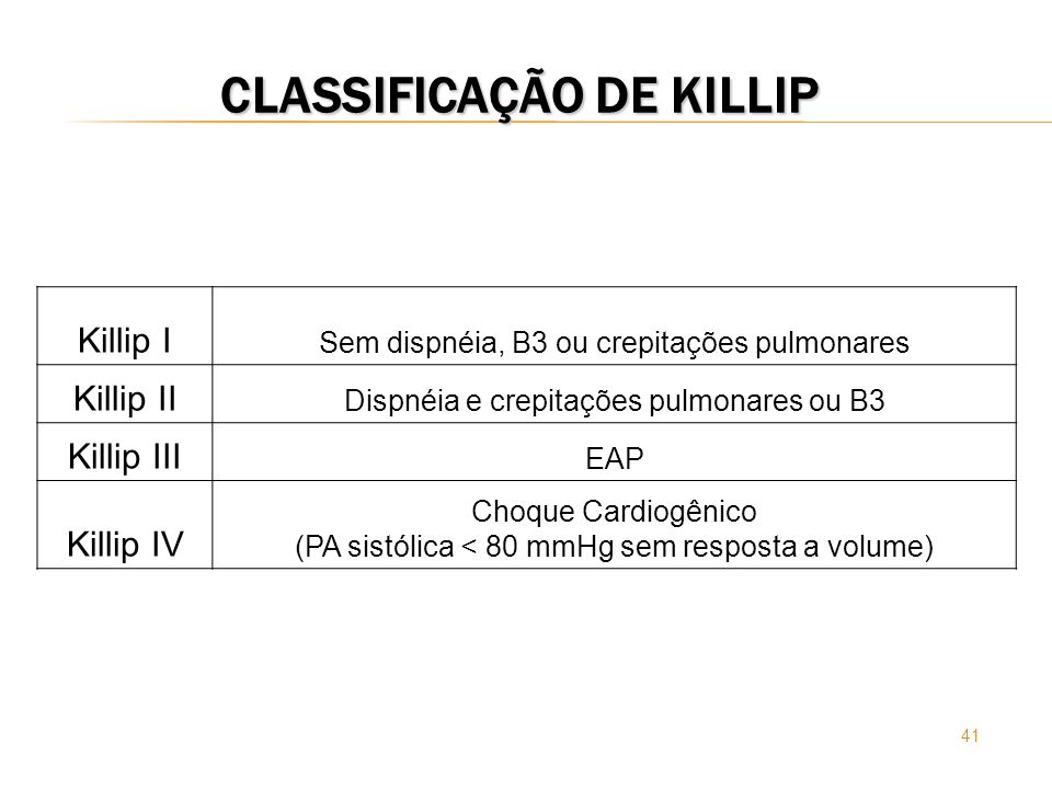 41 CLASSIFICAÇÃO DE KILLIP Killip I Sem dispnéia, B3 ou crepitações pulmonares Killip II Dispnéia e crepitações pulmonares ou B3 Killip III EAP Killip