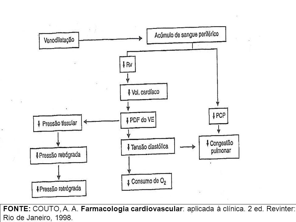 67 FONTE: COUTO, A. A. Farmacologia cardiovascular: aplicada à clínica. 2 ed. Revinter: Rio de Janeiro, 1998.