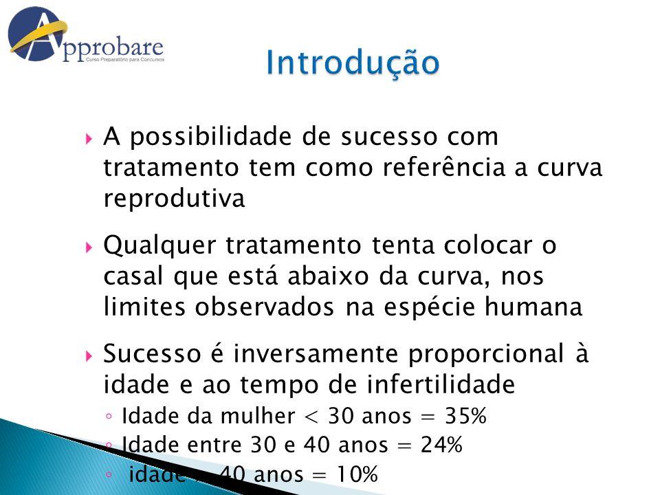 A possibilidade de sucesso com tratamento tem como referência a curva reprodutiva Qualquer tratamento tenta colocar o casal que está abaixo da curva,