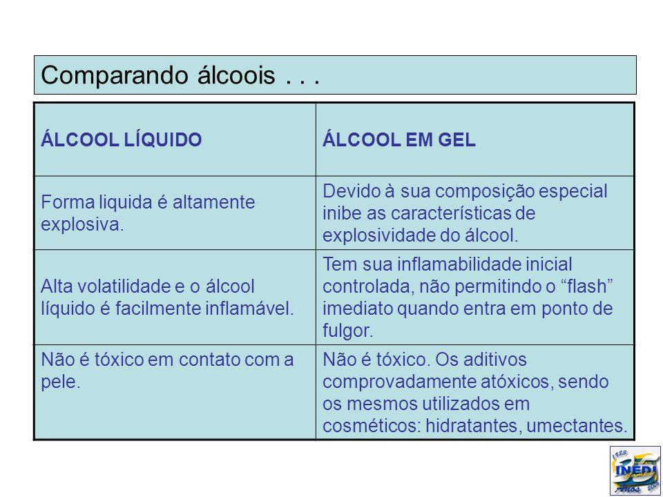 Comparando álcoois... ÁLCOOL LÍQUIDOÁLCOOL EM GEL Forma liquida é altamente explosiva. Devido à sua composição especial inibe as características de ex