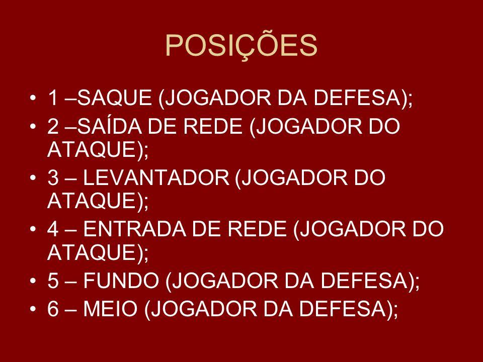 POSIÇÕES 1 –SAQUE (JOGADOR DA DEFESA); 2 –SAÍDA DE REDE (JOGADOR DO ATAQUE); 3 – LEVANTADOR (JOGADOR DO ATAQUE); 4 – ENTRADA DE REDE (JOGADOR DO ATAQUE); 5 – FUNDO (JOGADOR DA DEFESA); 6 – MEIO (JOGADOR DA DEFESA);