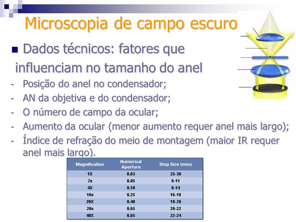 Dados técnicos: fatores que Dados técnicos: fatores que influenciam no tamanho do anel influenciam no tamanho do anel - Posição do anel no condensador
