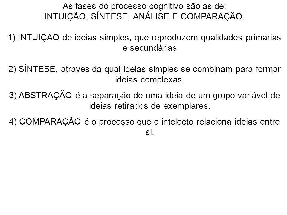 As fases do processo cognitivo são as de: INTUIÇÃO, SÍNTESE, ANÁLISE E COMPARAÇÃO. 1) INTUIÇÃO de ideias simples, que reproduzem qualidades primárias