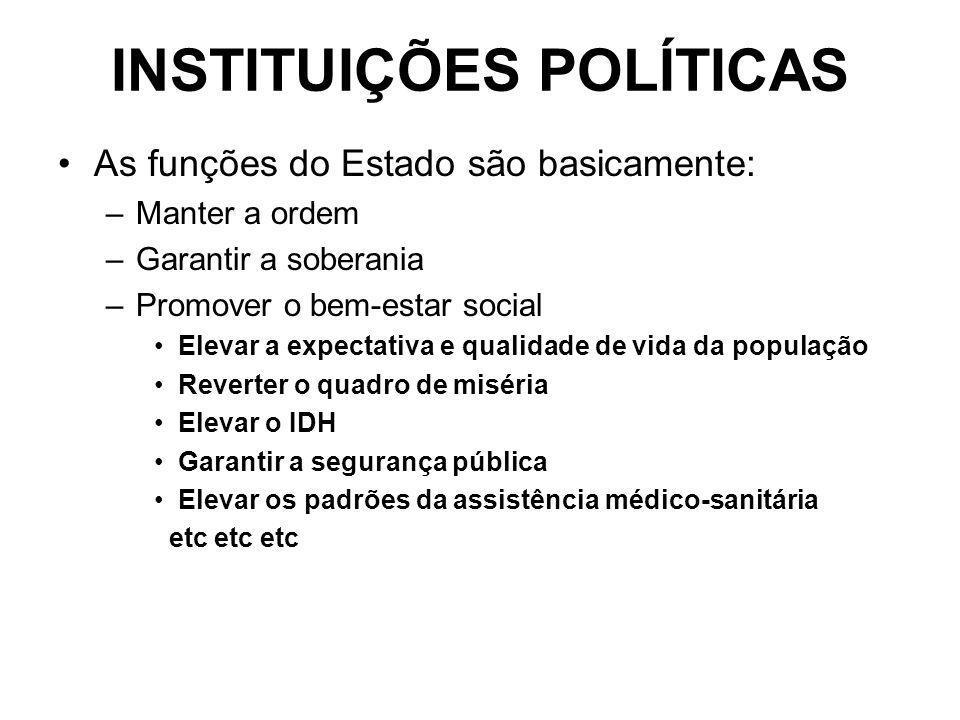 INSTITUIÇÕES POLÍTICAS As funções do Estado são basicamente: –Manter a ordem –Garantir a soberania –Promover o bem-estar social Elevar a expectativa e