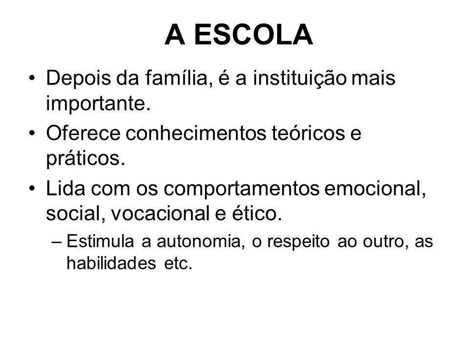 A ESCOLA Depois da família, é a instituição mais importante. Oferece conhecimentos teóricos e práticos. Lida com os comportamentos emocional, social,